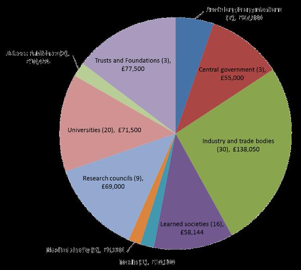 2014-15 pie chart1