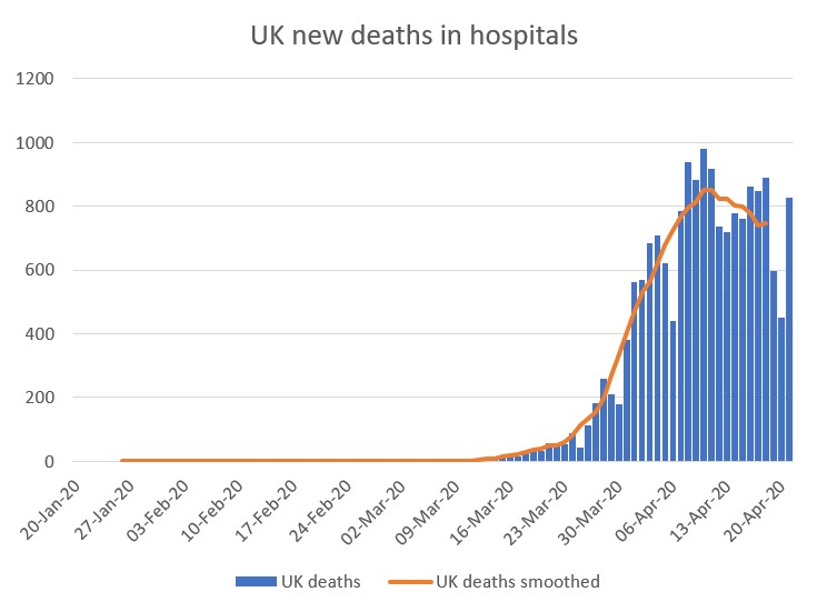 Expert Reaction To Today S Reported Covid Cases And Deaths In The Uk Science Media Centre